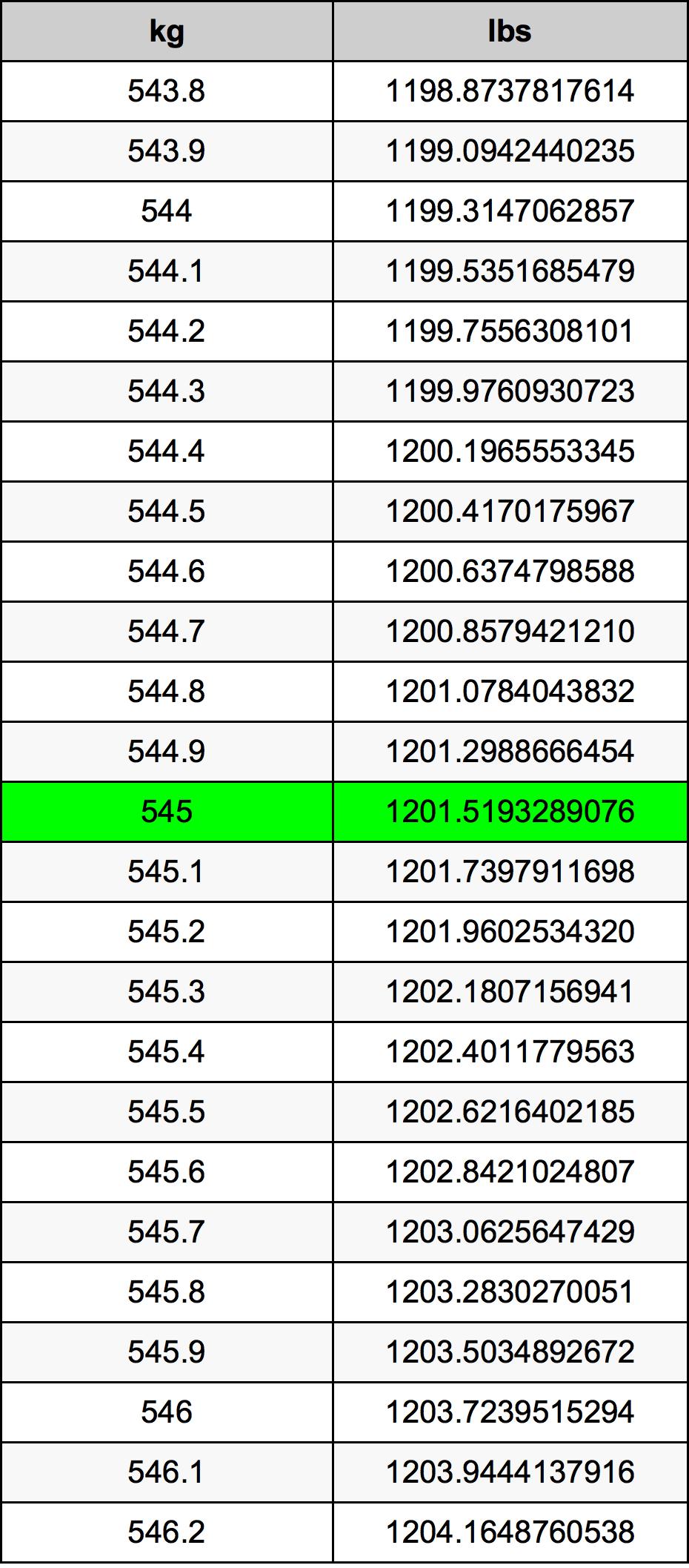 545 Kilogram Table