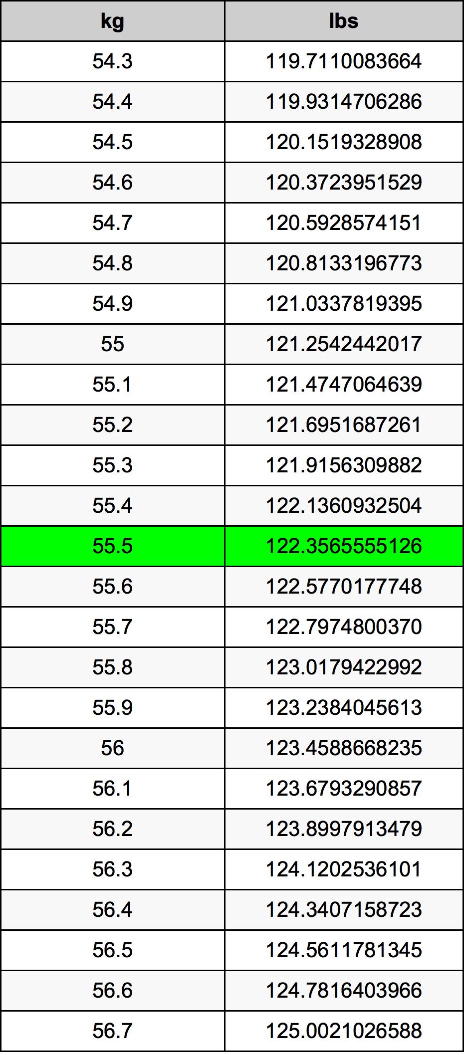 55.5 Kilogram prevodná tabuľka