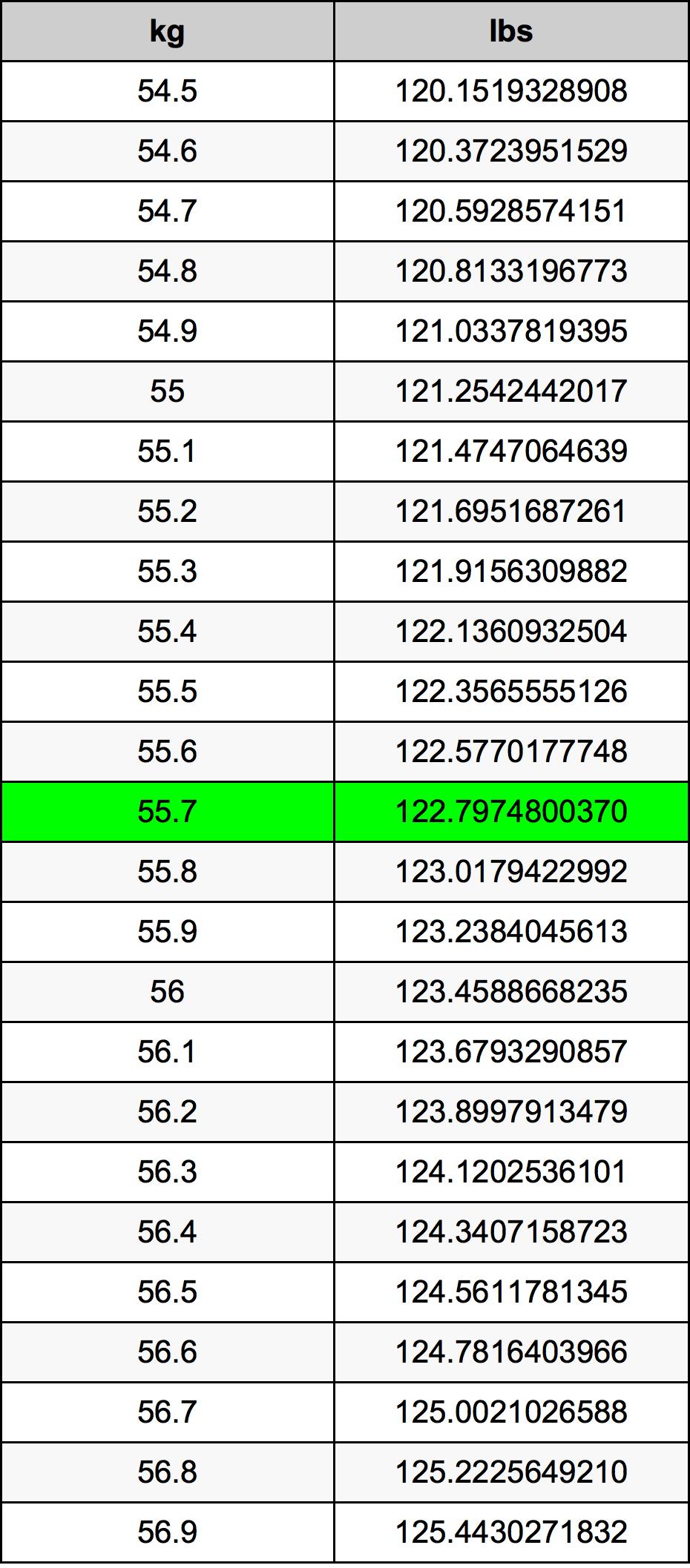55.7 Kilogram tabelul de conversie