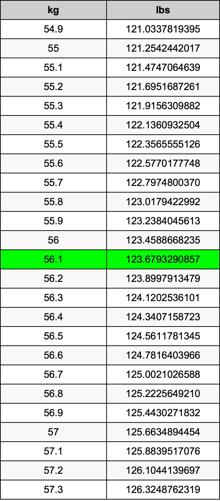 56.1 Kilogrami Table