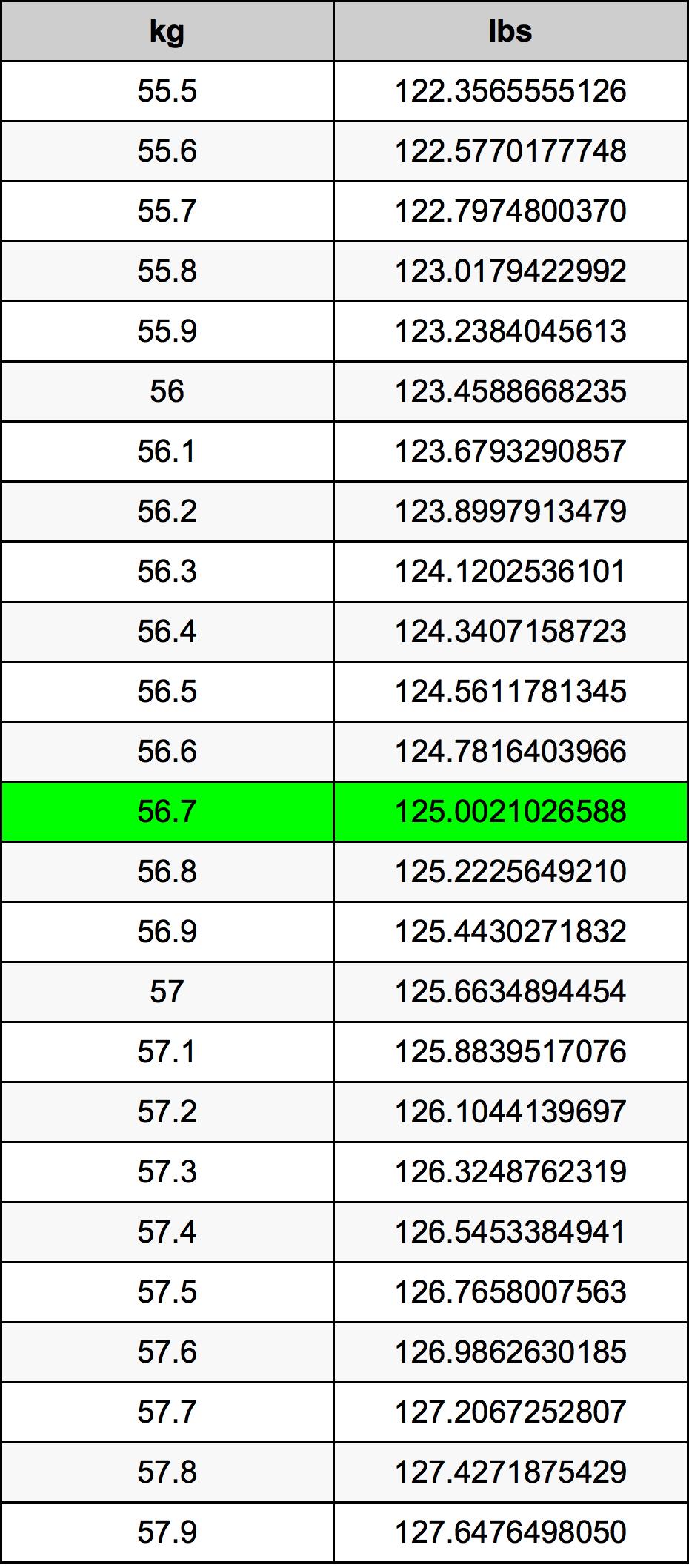 56.7 Kilogramma konverżjoni tabella