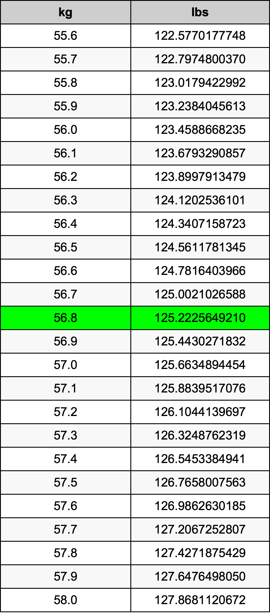 56.8 Kilogram pretvorbena tabela