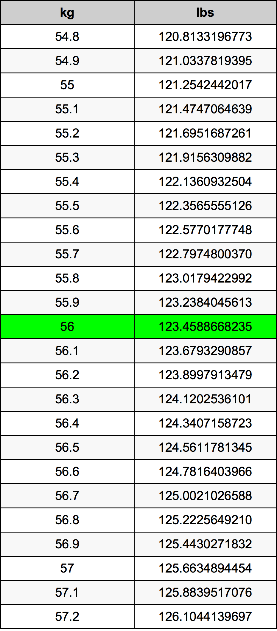 56 Kilogramme Table