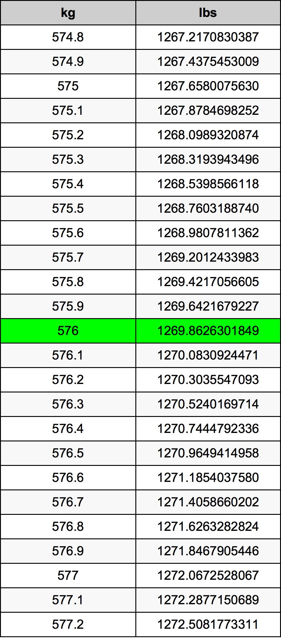 576 Kilogram tabela przeliczeniowa