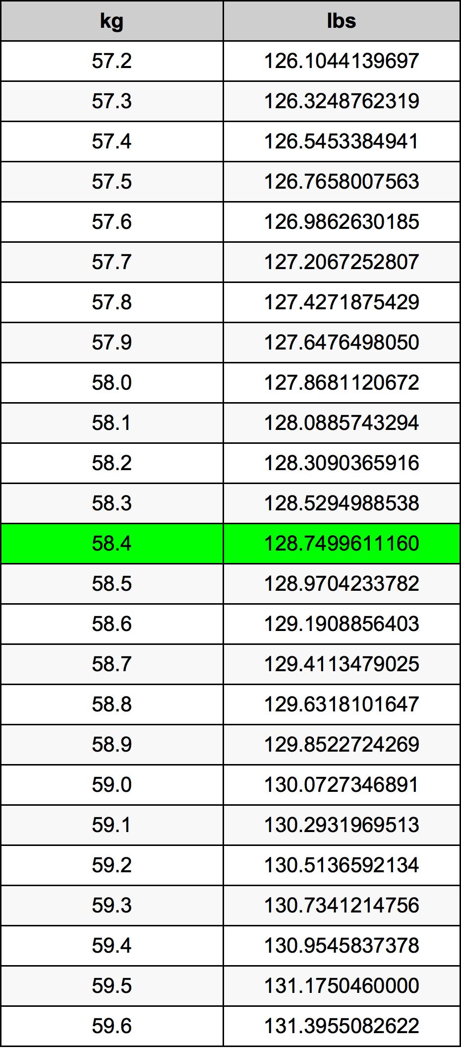 58.4 Kilogram konversi tabel