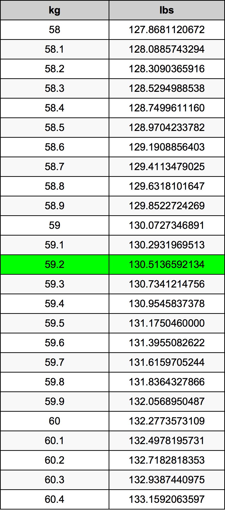 59.2 Килограмм Таблица преобразования