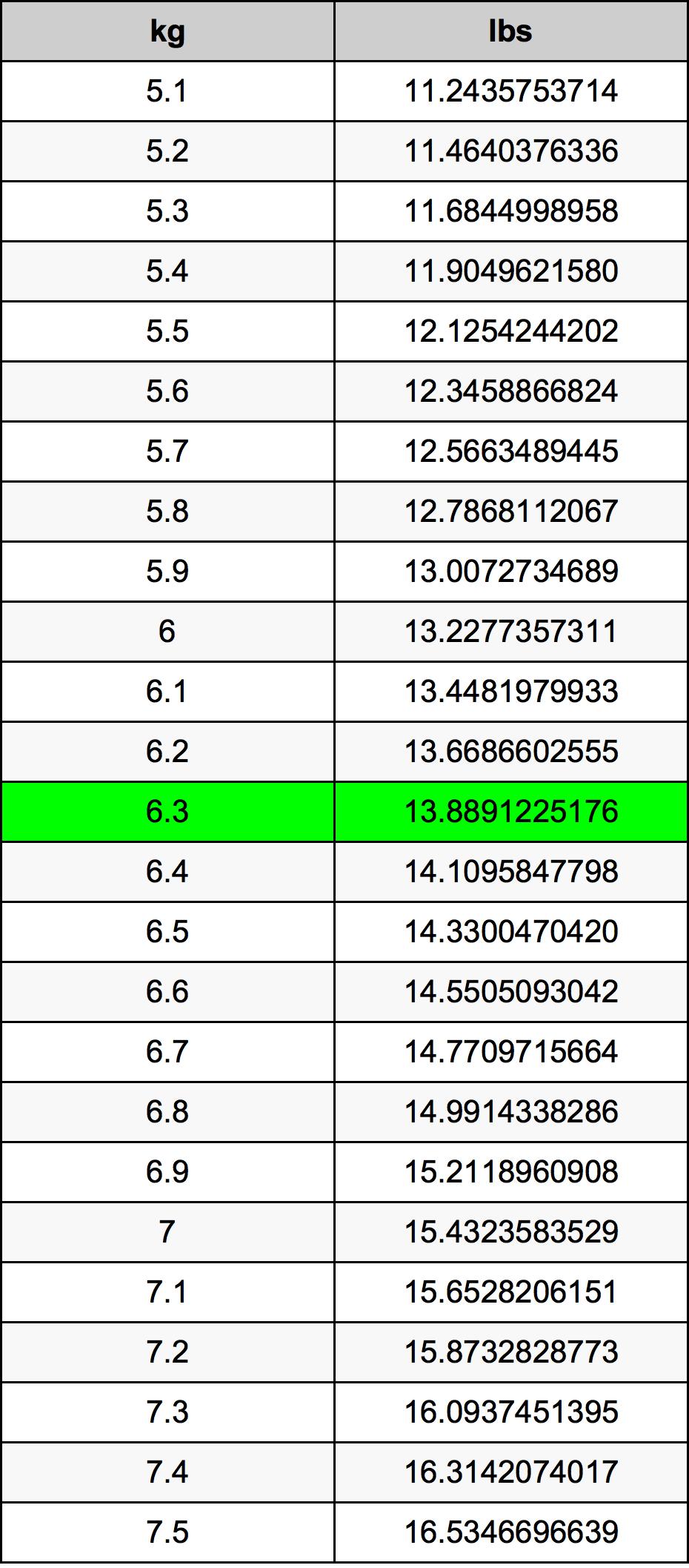 6.3 Kilogram konversi tabel