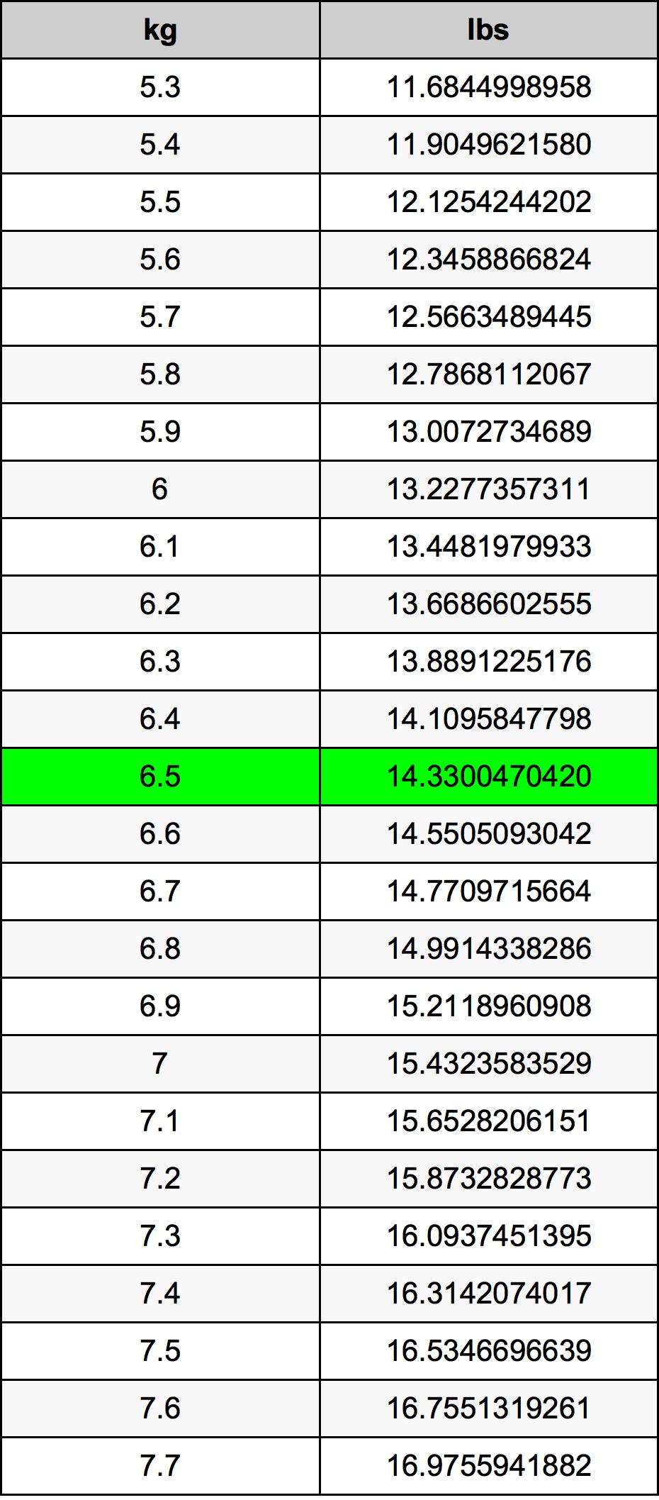6.5 Kilogrami Table