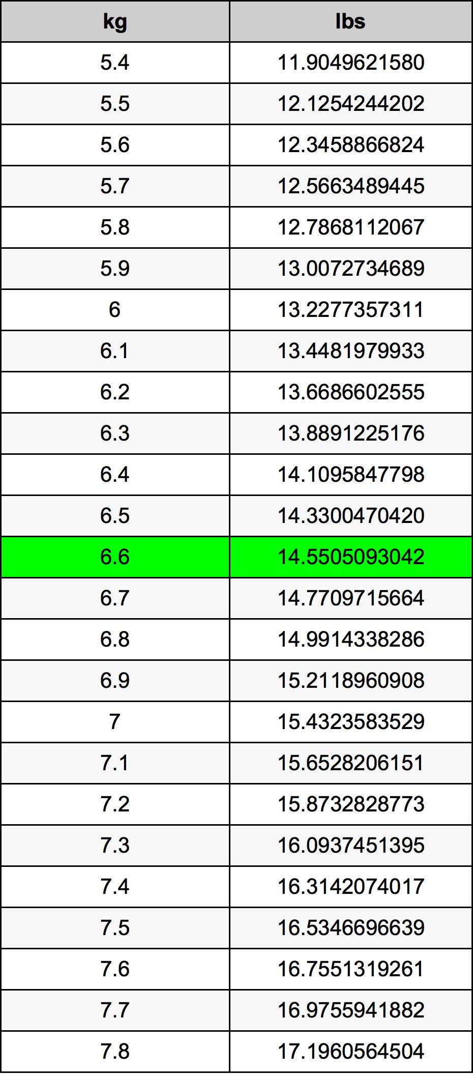 6.6 Kilogram omregningstabel