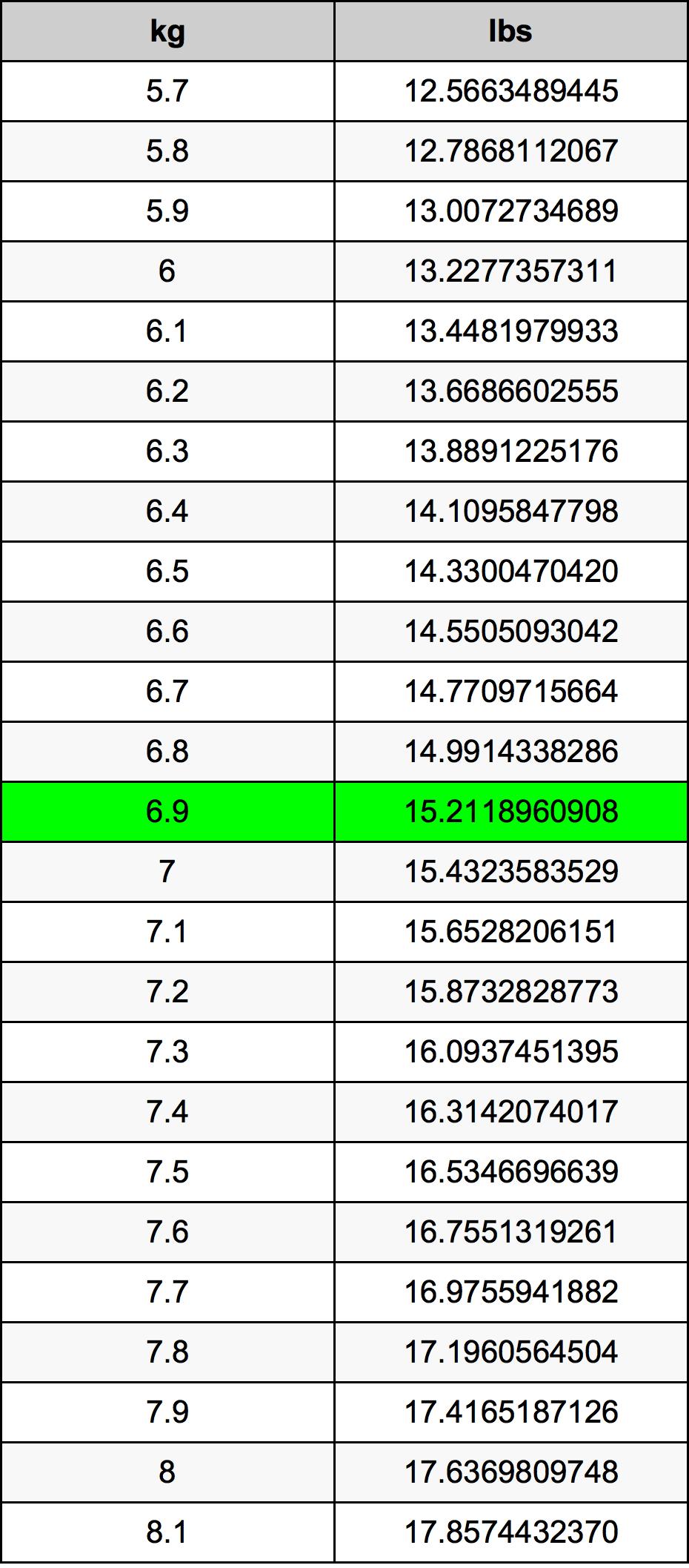 6.9 Kilogramma konverżjoni tabella