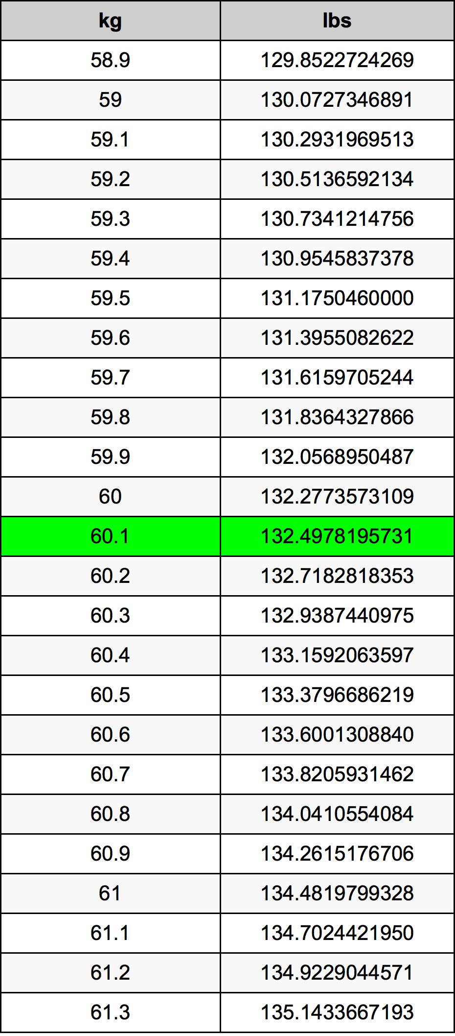 60.1 Kilogram tabelul de conversie