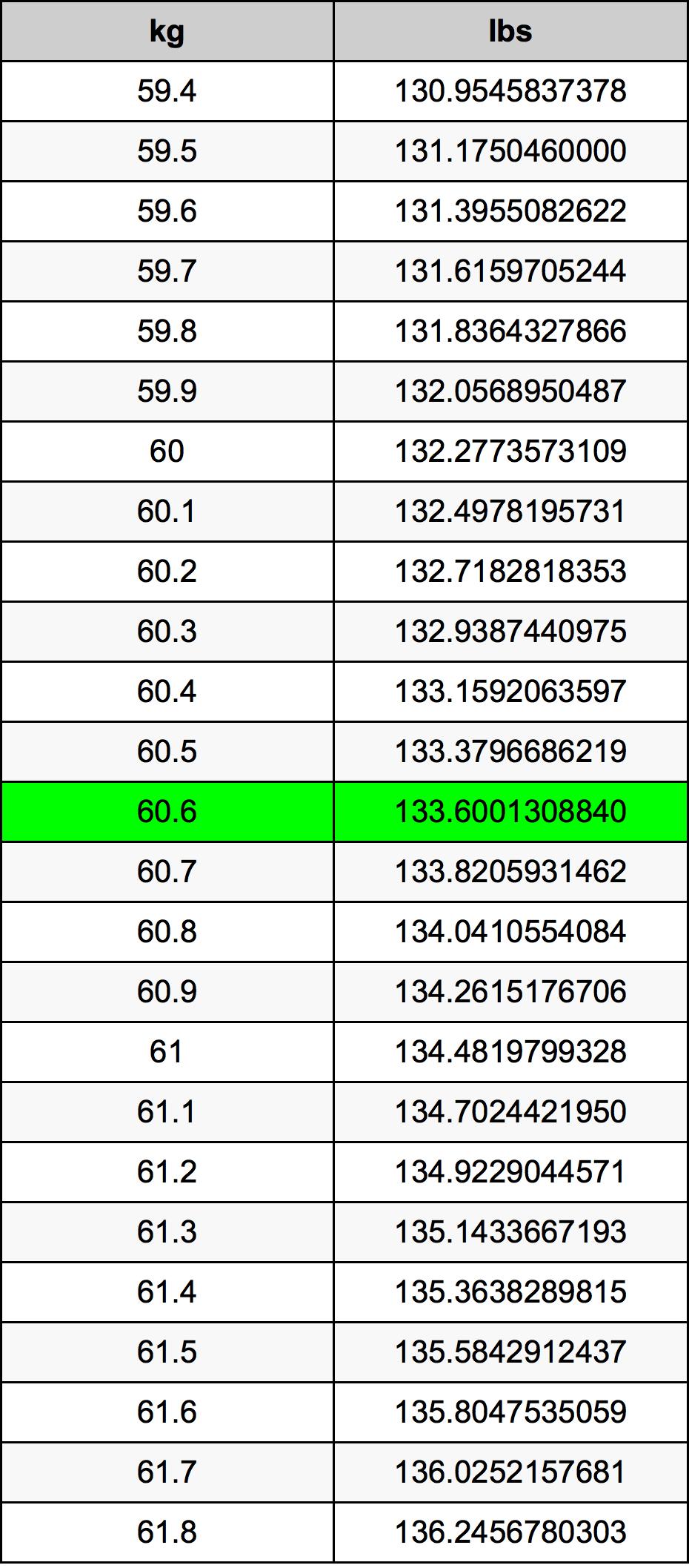 60.6 Kilogram Table