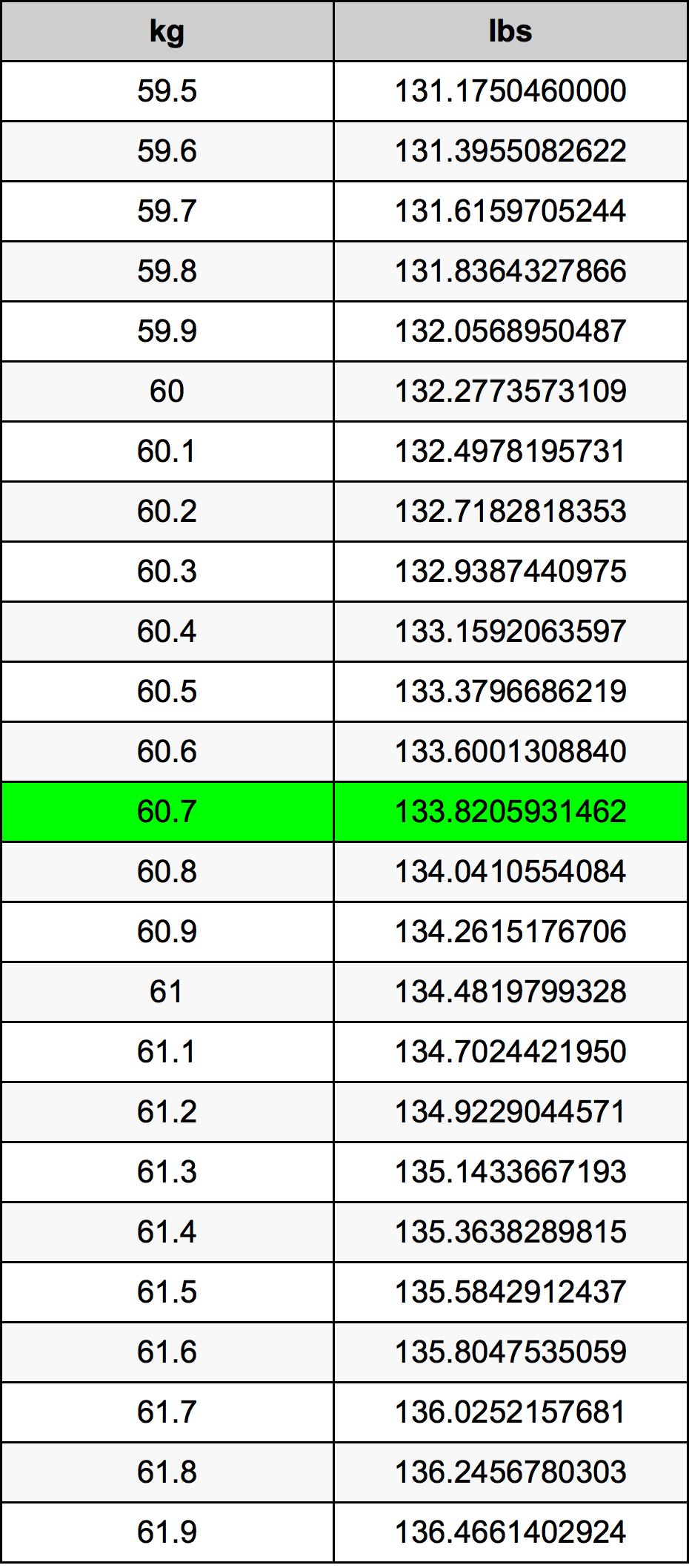 60.7 Quilogram Taula de conversió