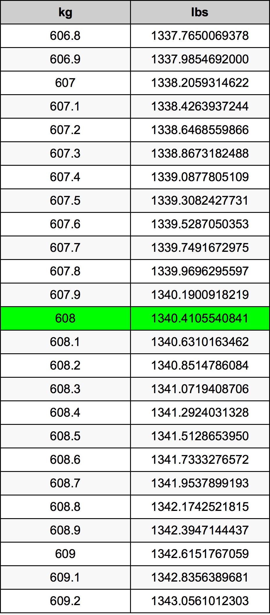 608 Kilogram Table