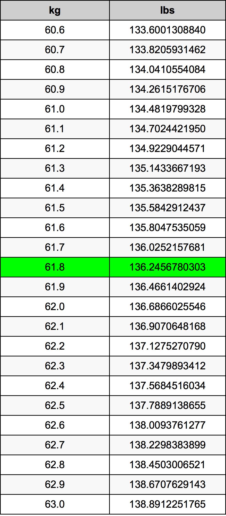 61.8 Kilogram pretvorbena tabela