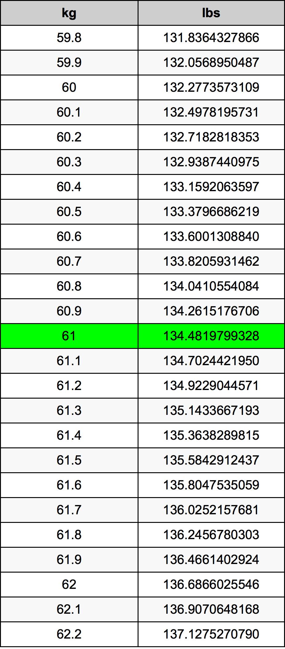 61 Kilogramme Table