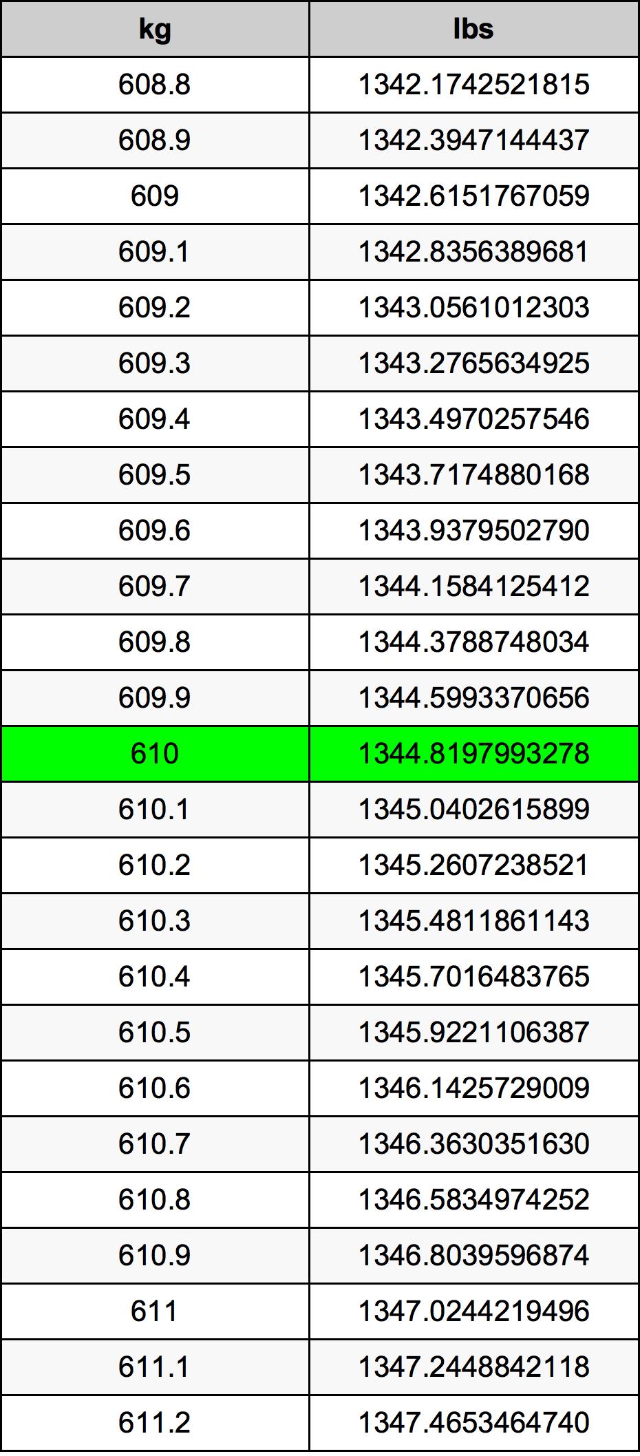 610 Kilogram tabela przeliczeniowa