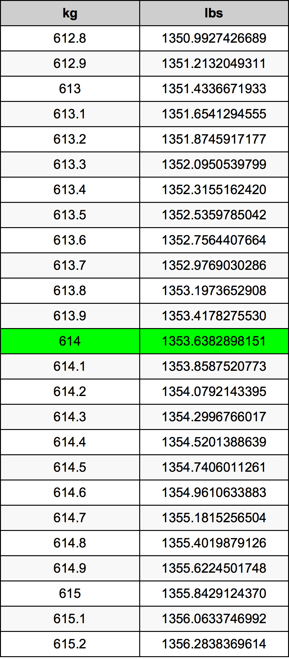 614 Kilogram tabela przeliczeniowa