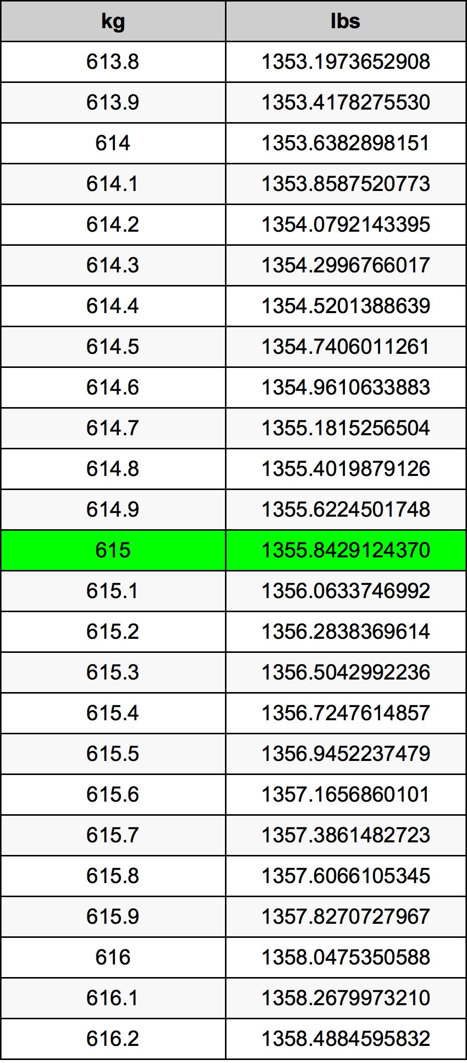 615 Kilogram tabela przeliczeniowa