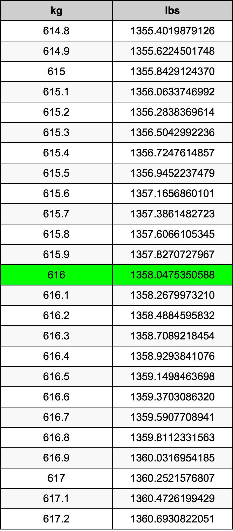 616 Kilogram tabela przeliczeniowa