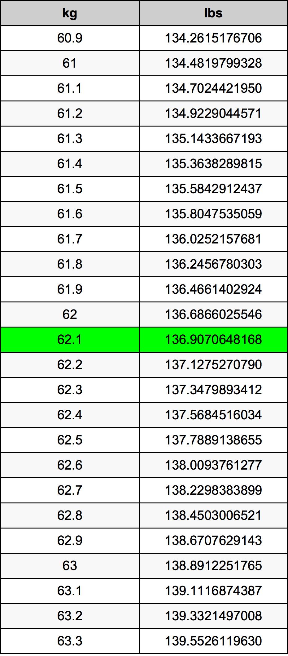 62.1 Kilogram tabela przeliczeniowa
