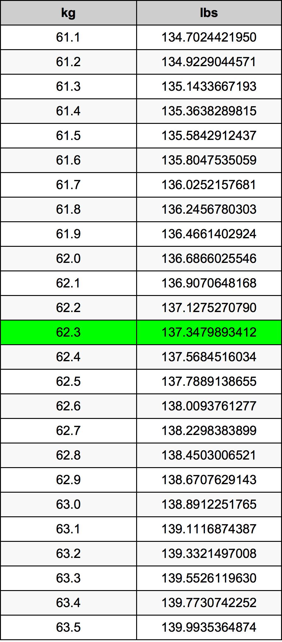 62.3 Kilogramme table de conversion