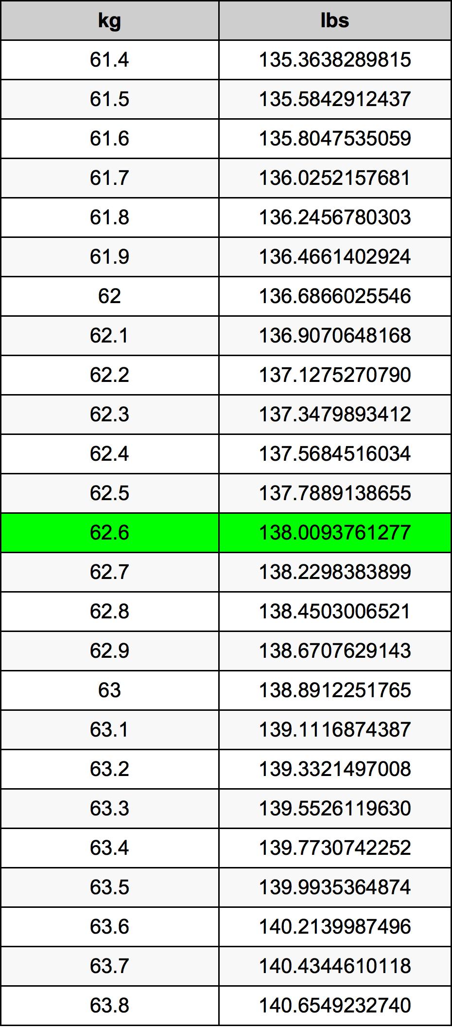 62.6 Kilogramo Tabla de conversión