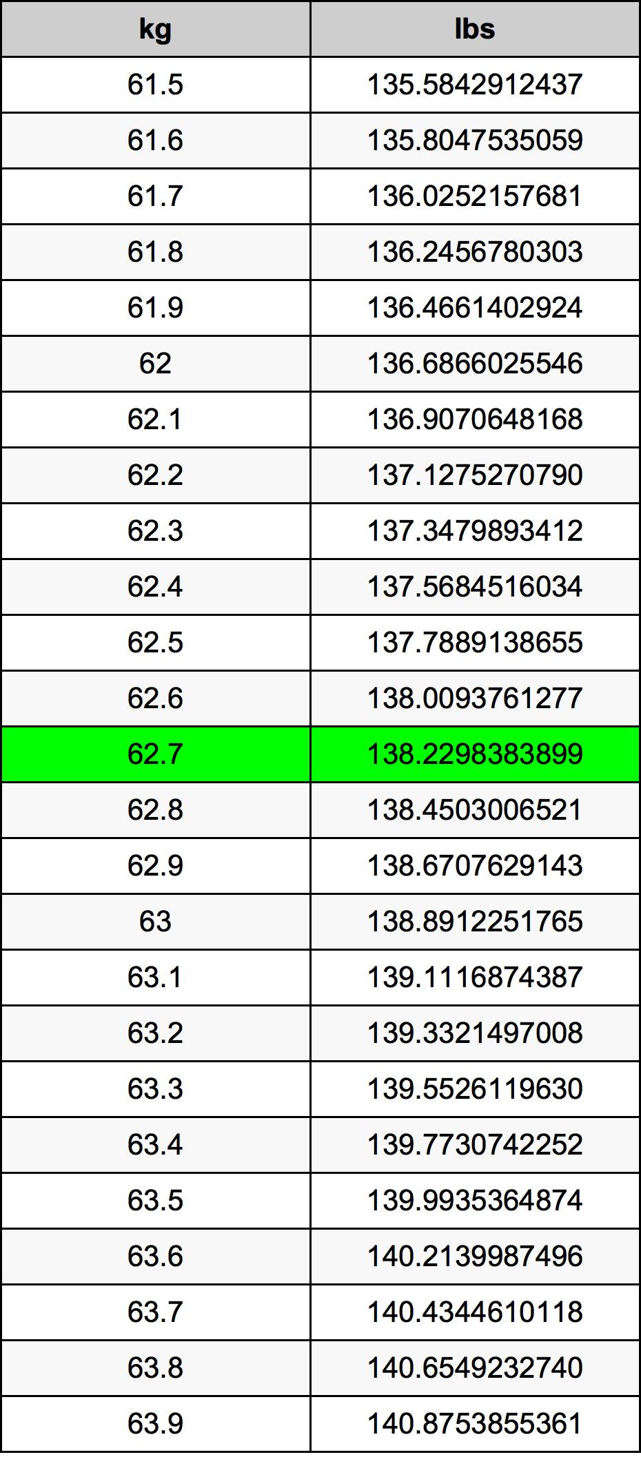 62.7 Kilogram pretvorbena tabela