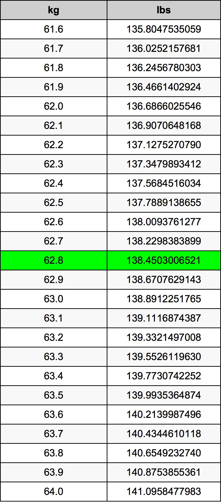 62.8 Kilogram prevodná tabuľka