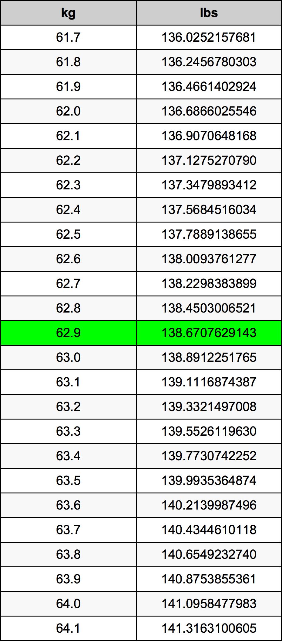 62.9 Kilogramo Tabla de conversión