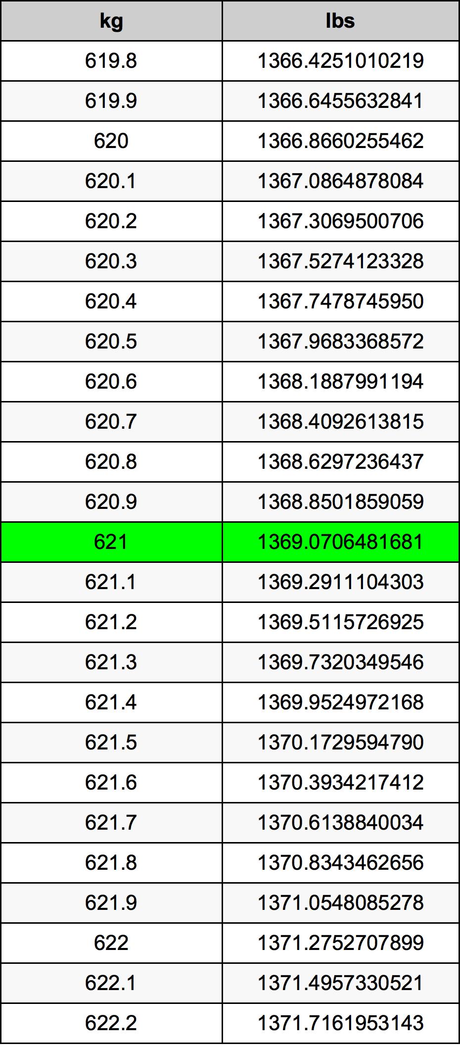 621 Kilogram tabela przeliczeniowa