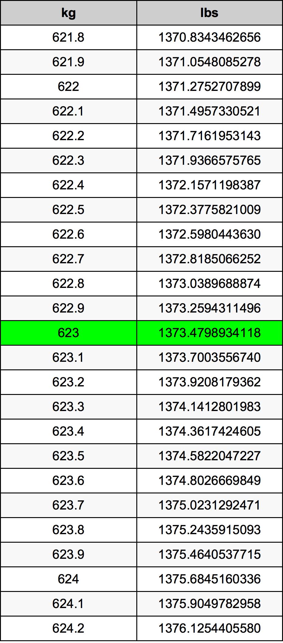 623 Kilogram Table