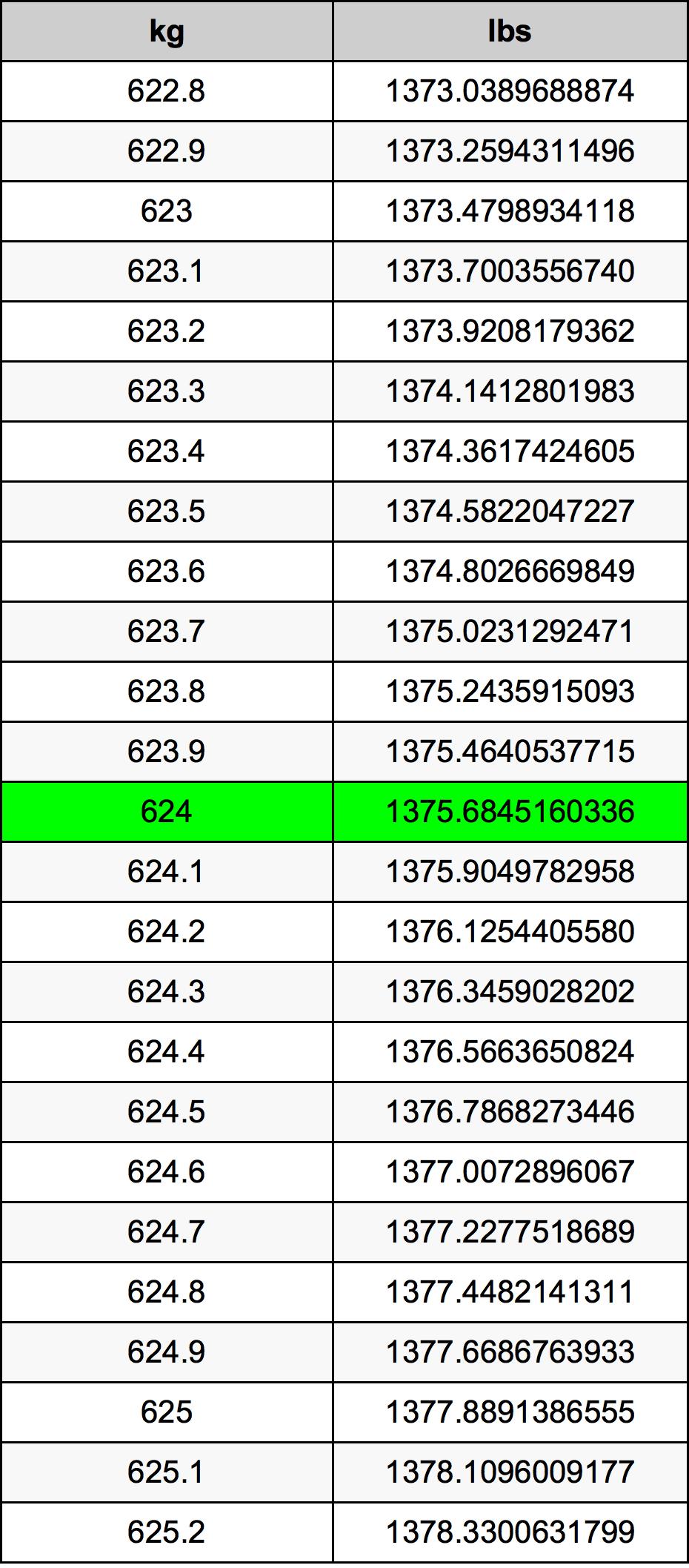624 Kilogram Table