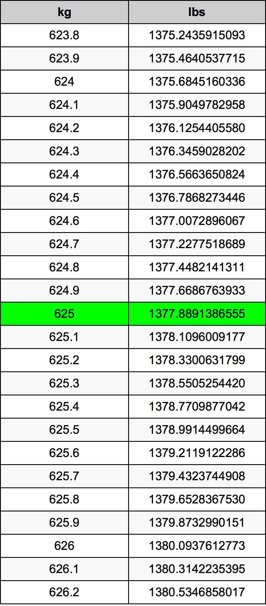625 Kilogram Table