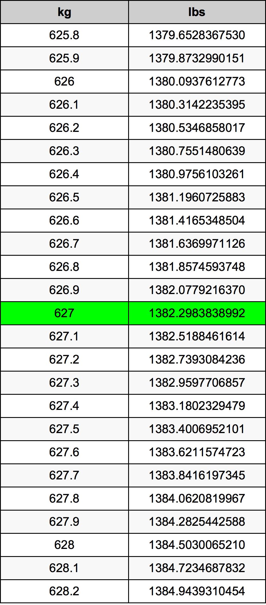 627 Kilogram tabela przeliczeniowa