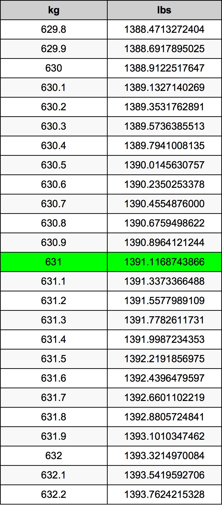 631 Kilogram Table