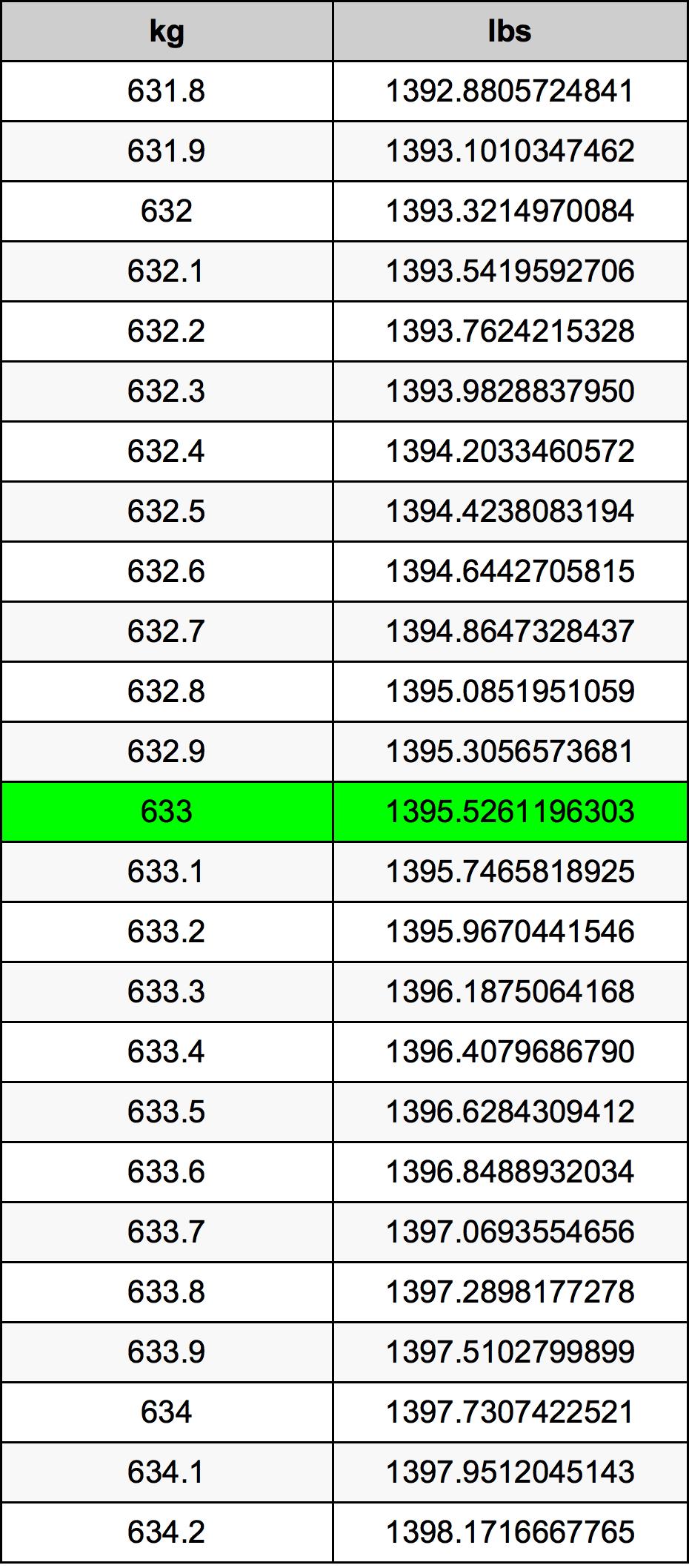 633 Kilogram Table