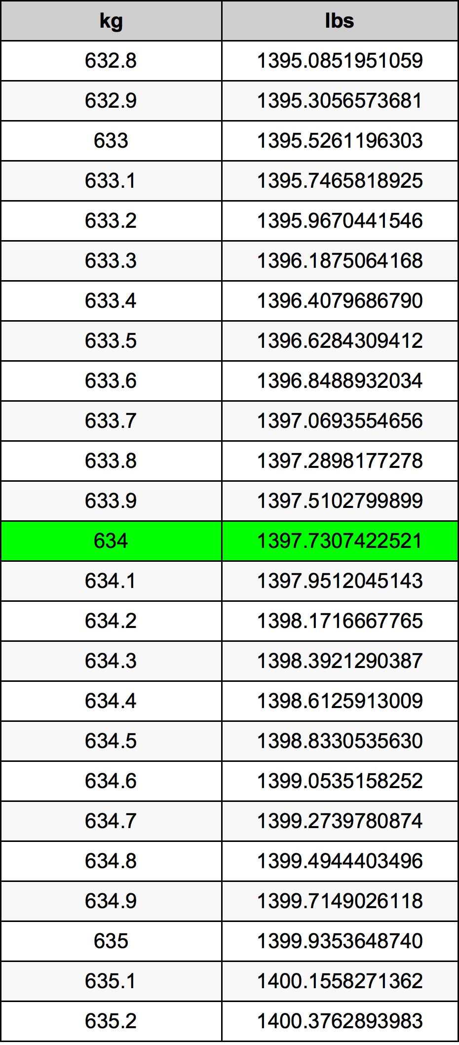634 Kilogram Table