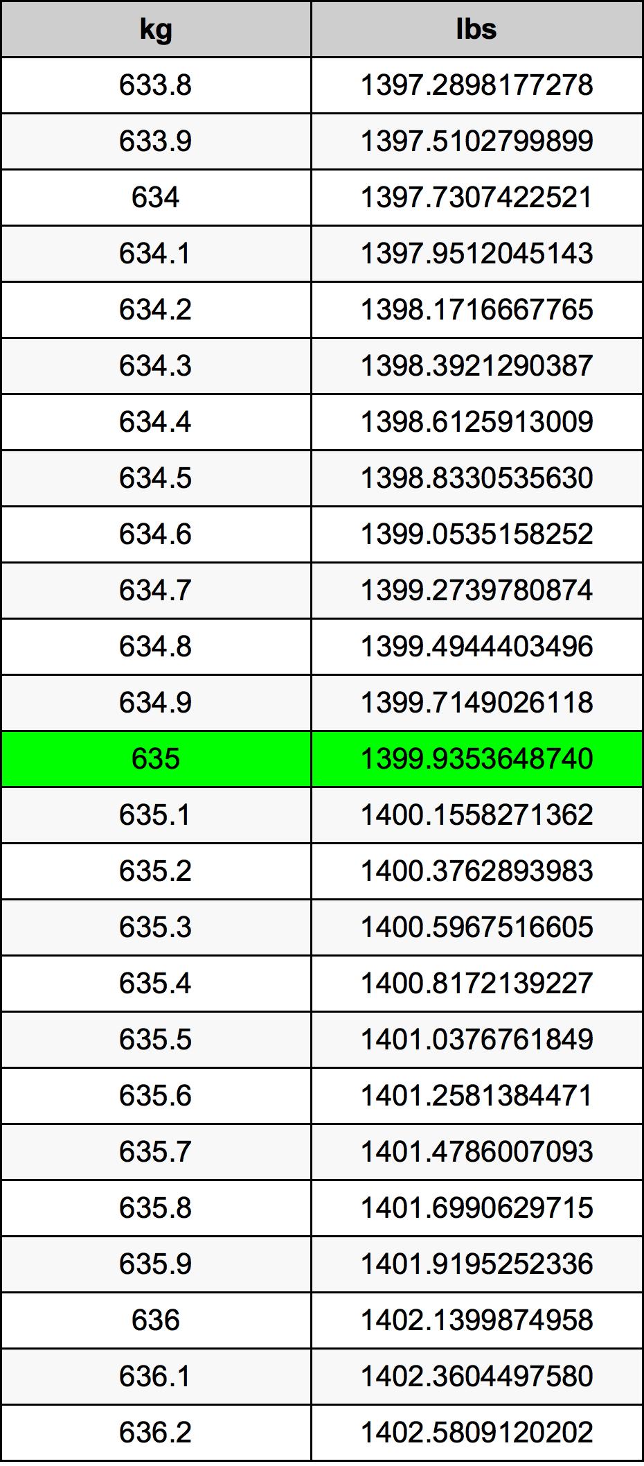 635 Kilogram Table