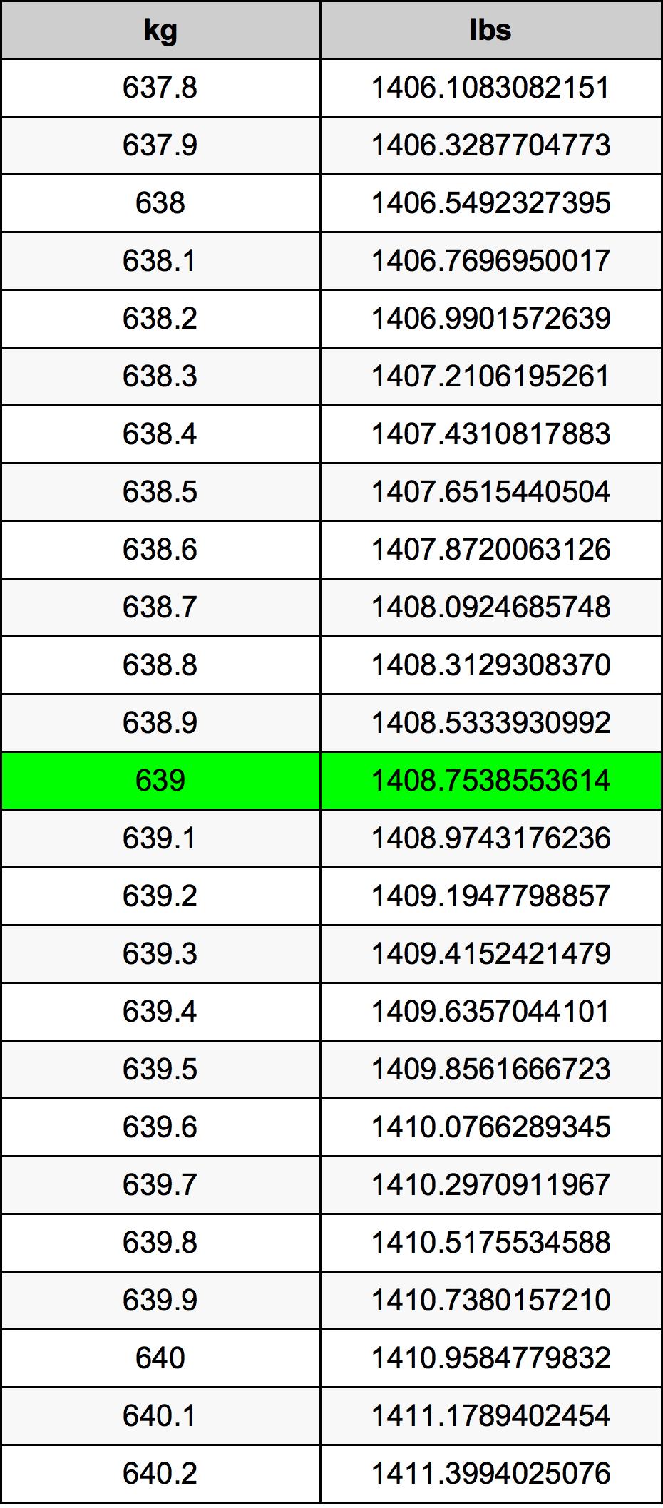 639 Kilogram tabela przeliczeniowa