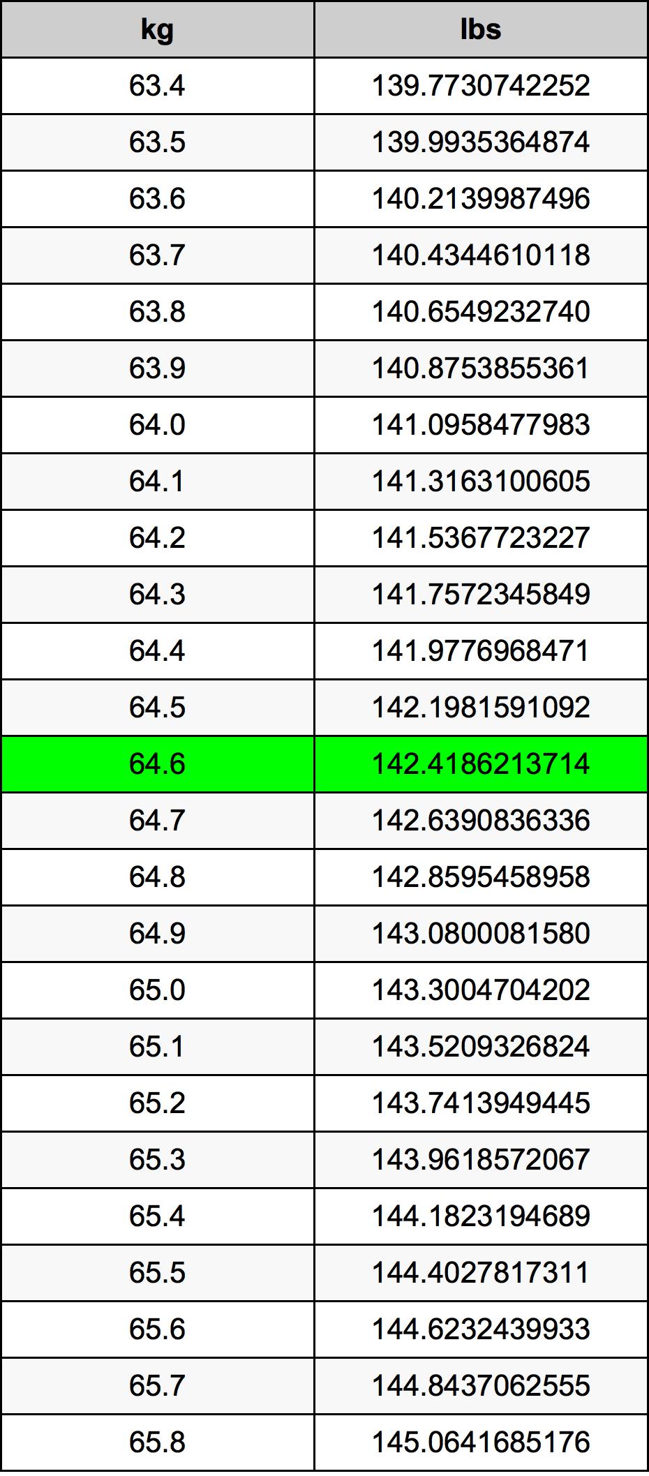 64.6 千克换算表