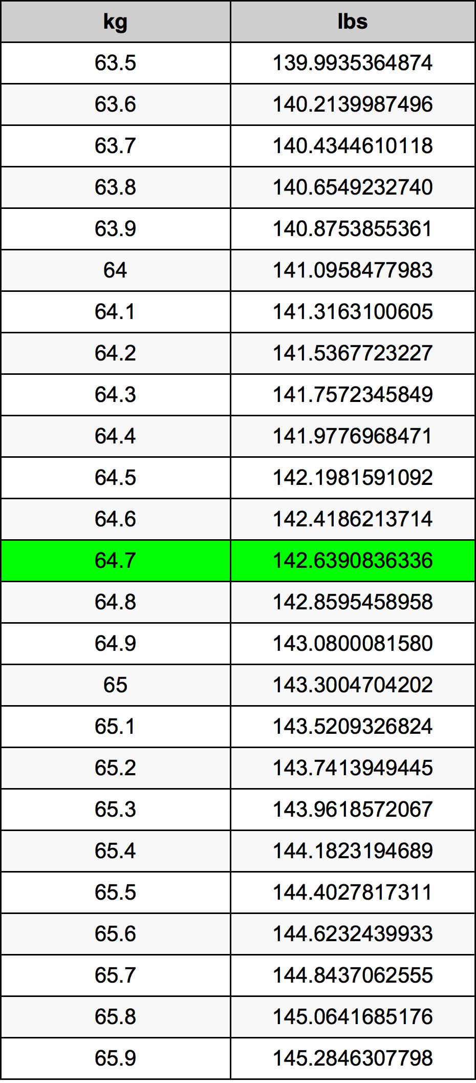64.7 Kilogram Tablica konverzije