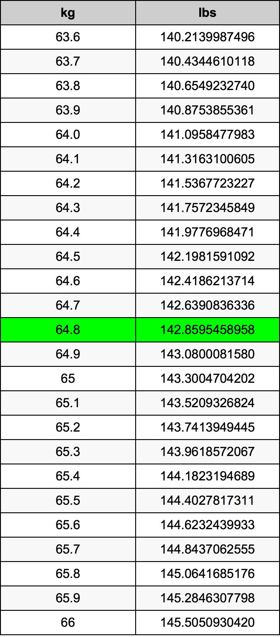 64.8 Kilogramme table de conversion