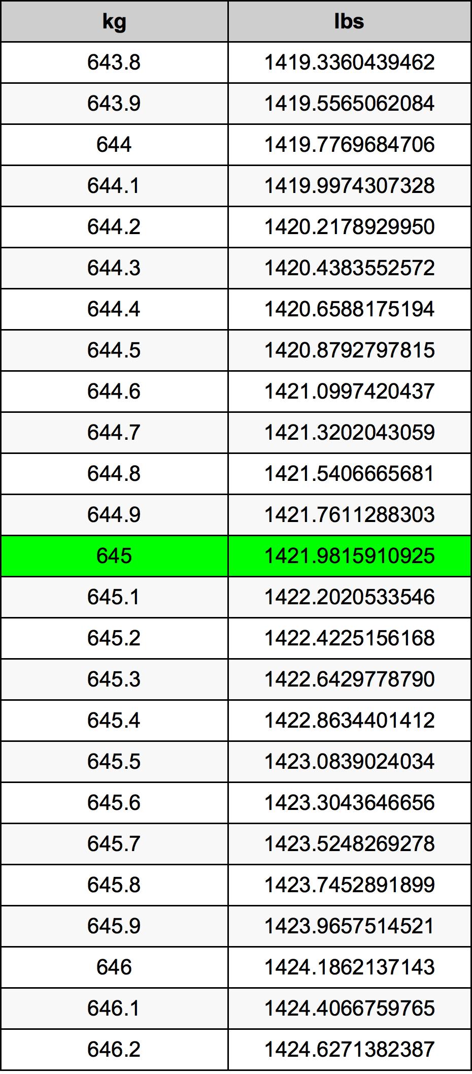 645 Kilogram tabela przeliczeniowa