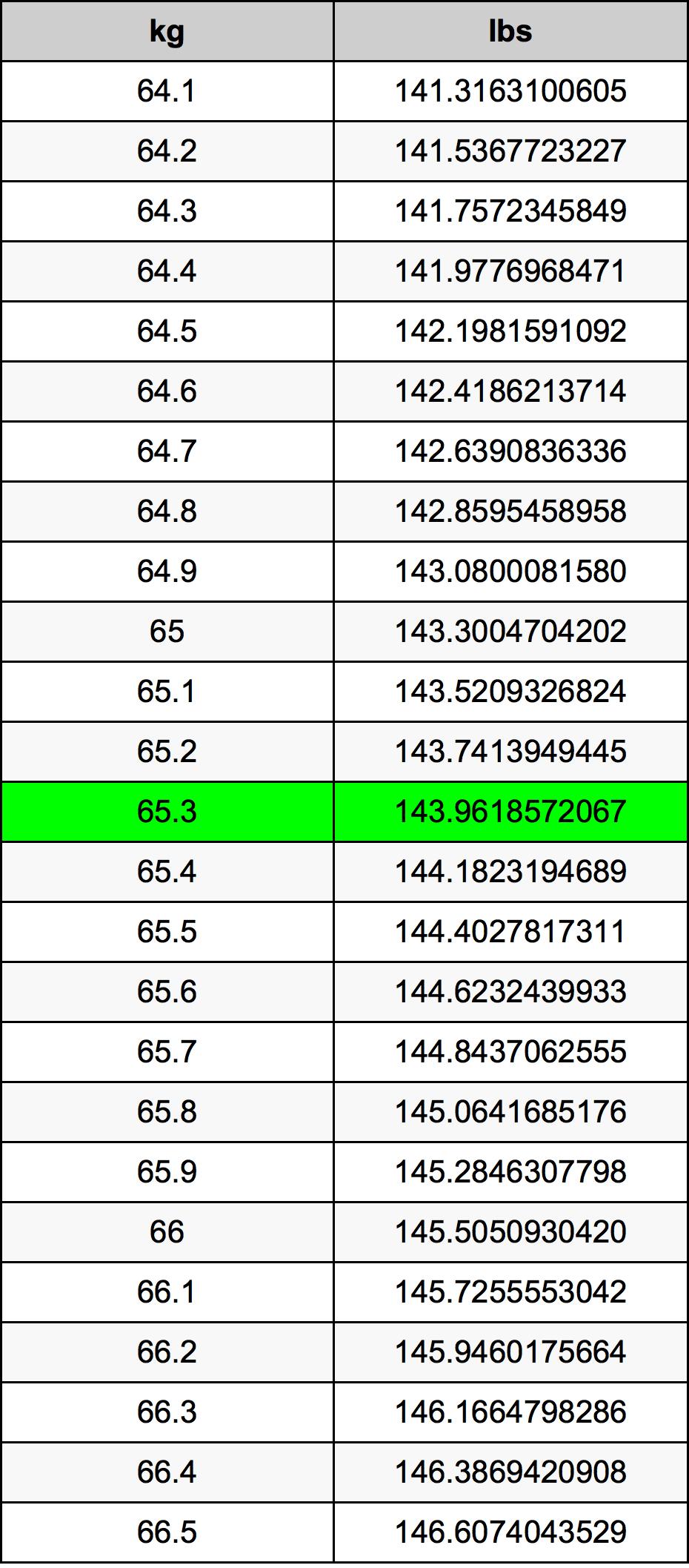 65.3 Kilogram Tablica konverzije