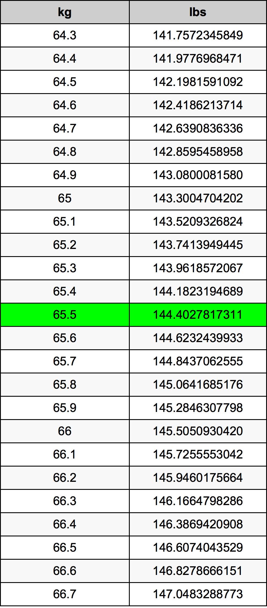 65.5 Kilogram pretvorbena tabela