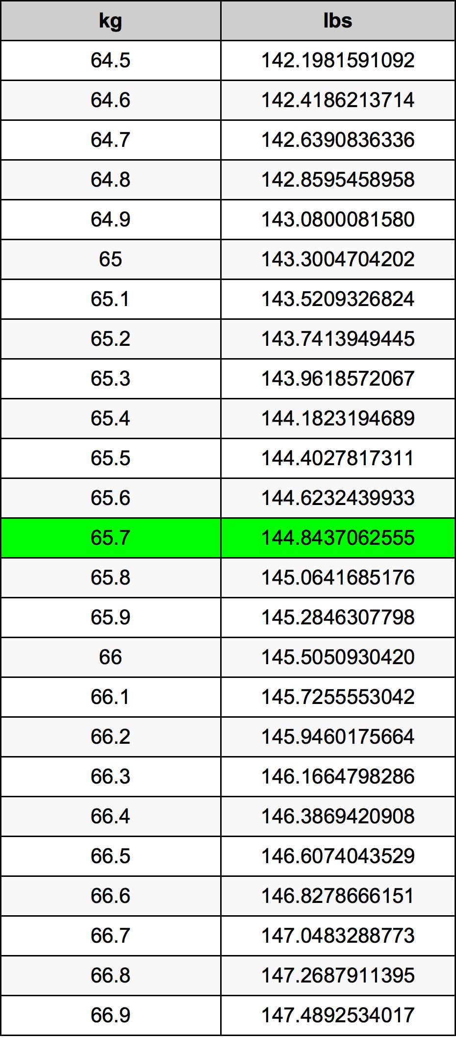 65.7 Kilogramme table de conversion