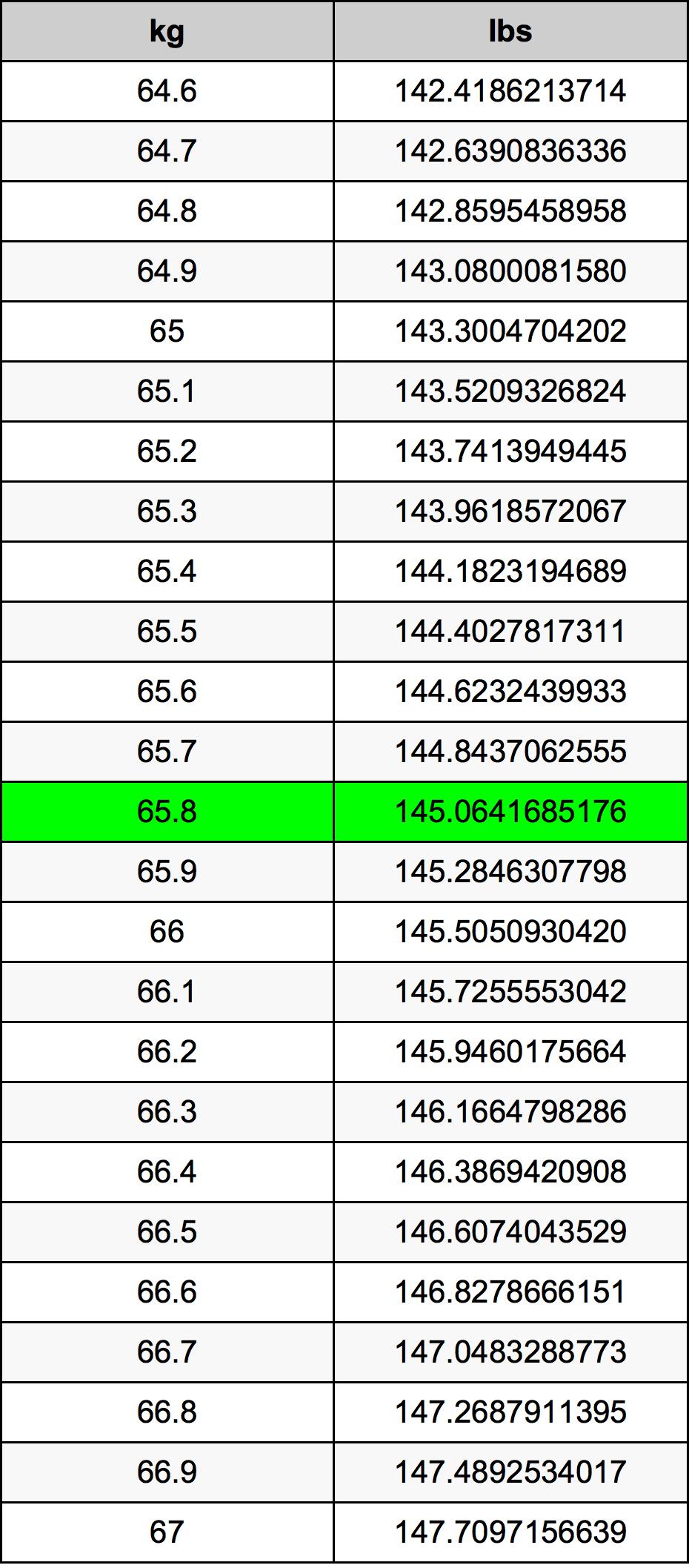 65.8 Kilogram Tablica konverzije
