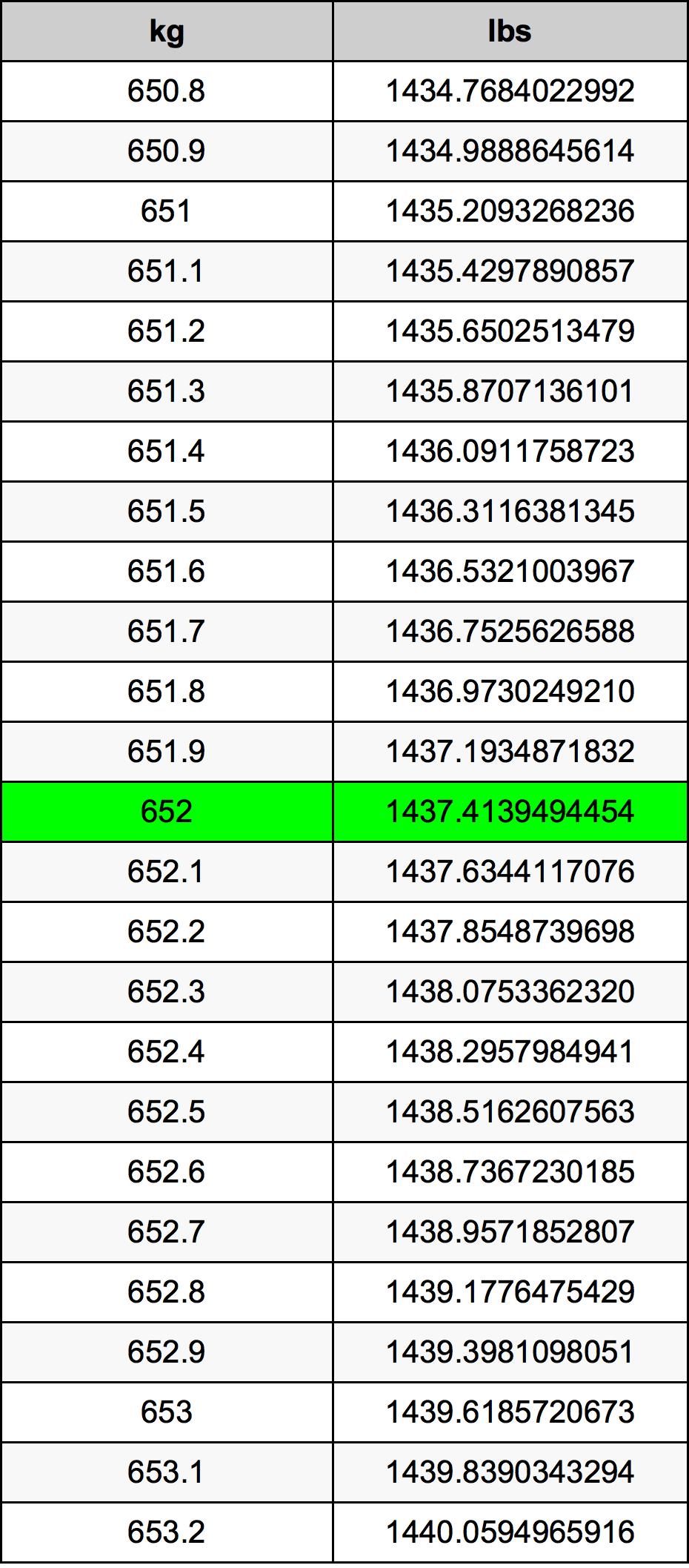 652 Kilogram Table