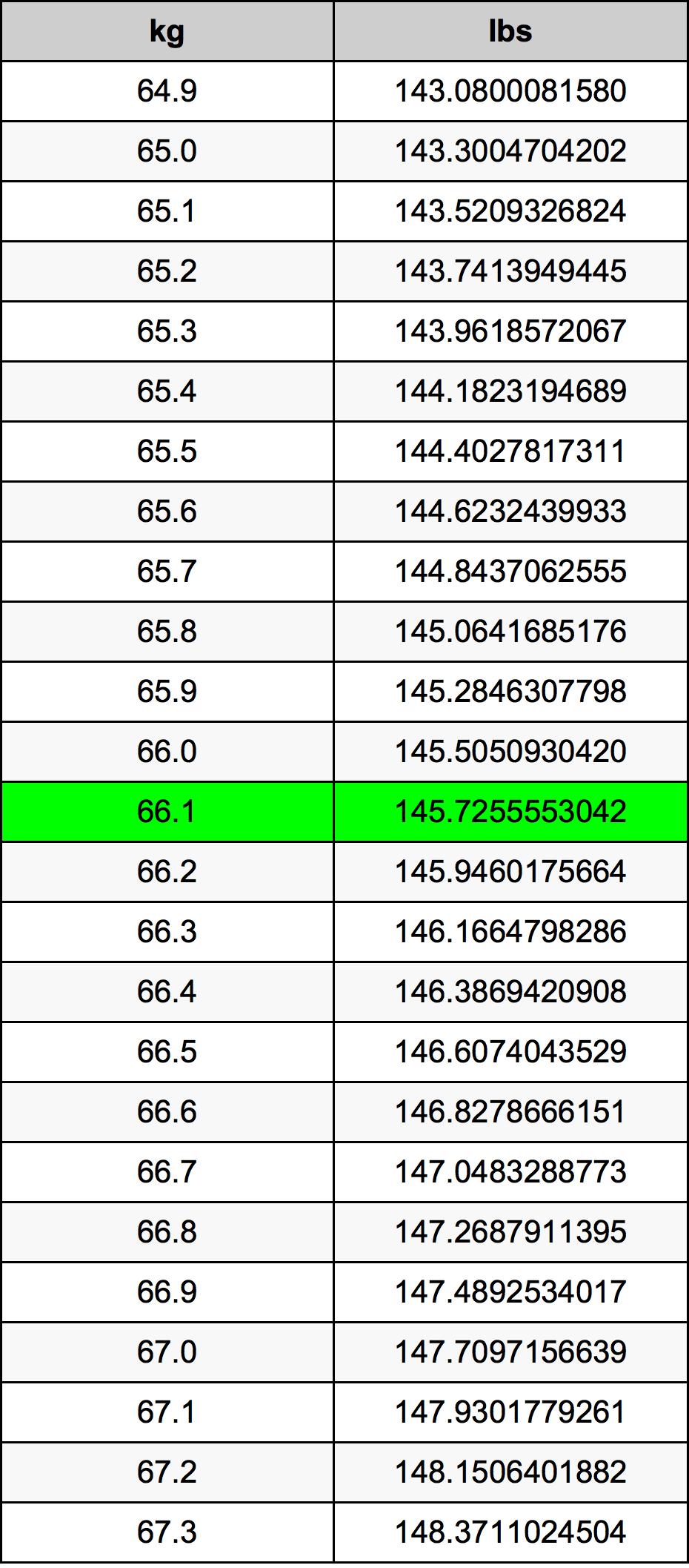 66.1 Kilogramme Table